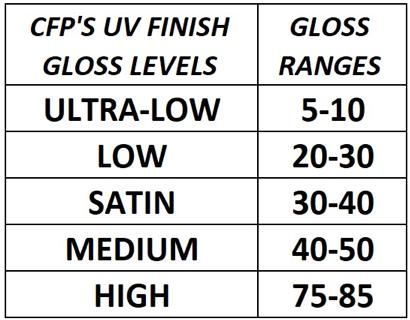UV Wood Chart
